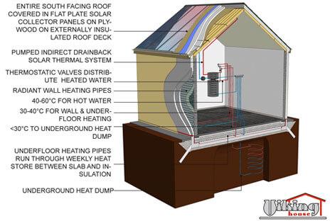 Solar Enhanced Passive Houses